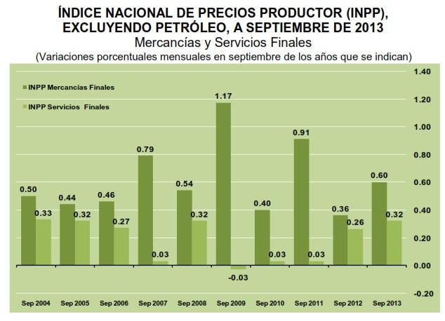 Indice nacional precios productor septiembre 2013