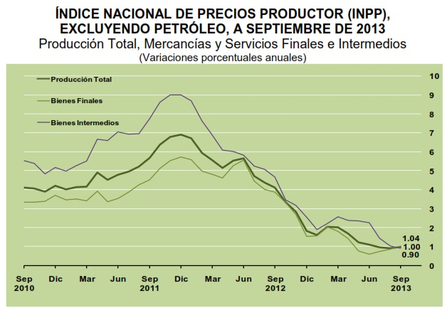 Indice nacional precios productor sin petroleo septiembre 2013