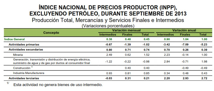 Indice precios productor sin petroleo septiembre 2013
