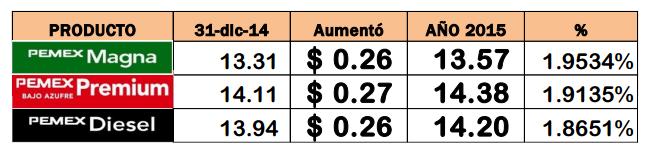 aumento gasolina enero 2015