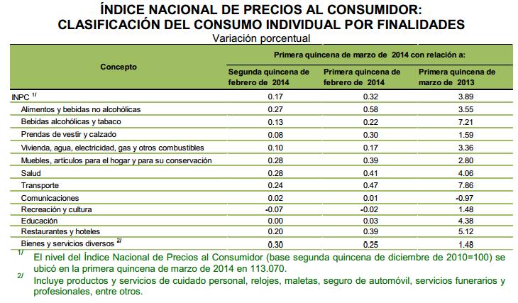 componentes inflacion primera quincena marzo 2014