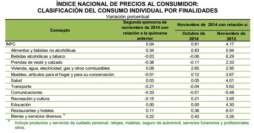 componentes inpc noviembre 2014