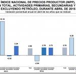 INPP 2015 – Abril 0.17%