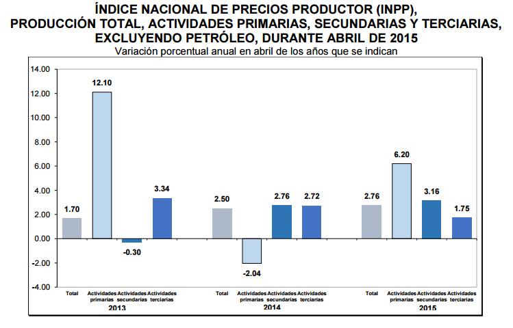 datos inpp abril 2015