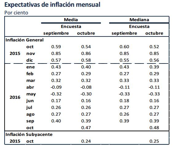 expectativa inflacion 2015-2016