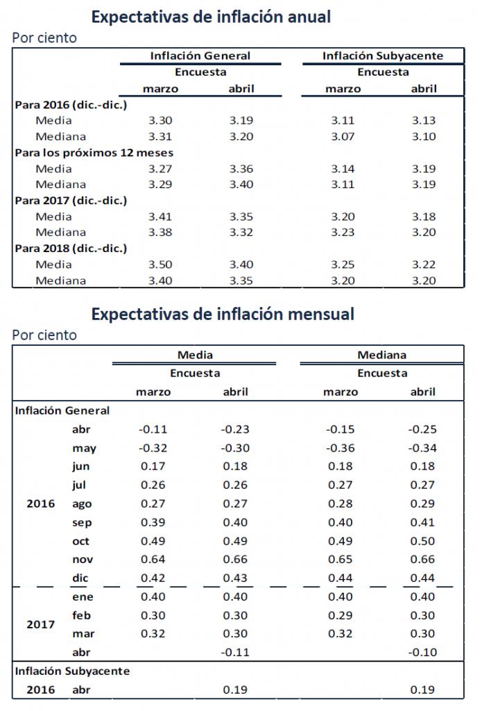 expectativa inflacion anual banxico