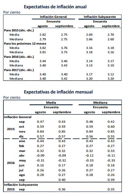 expectativas de inflación banxico