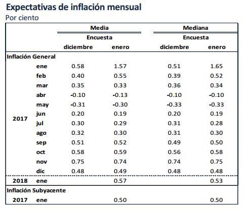 expectativas inflacion banxico mensual