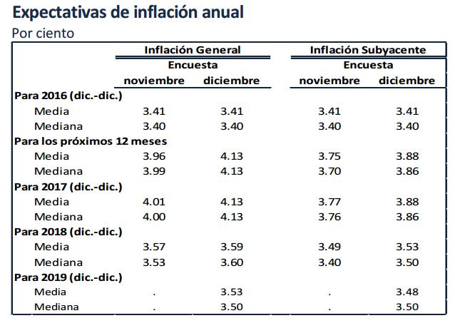 expectativas-inflacion-banxico