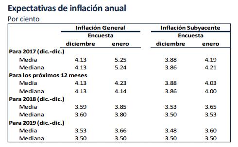 expectativas inflacion banxico