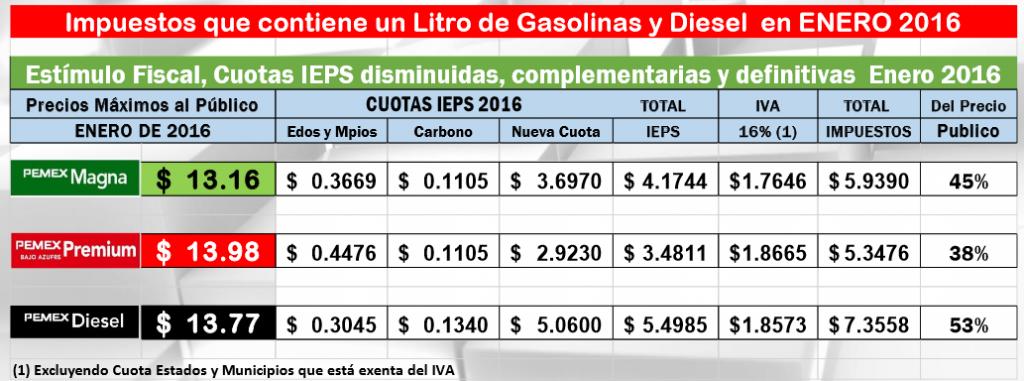 gasolina enero 2016
