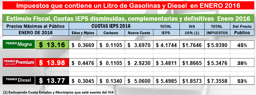 El precio medio de la gasolina ai 92 rossii