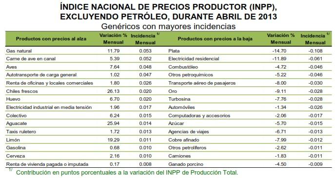 indice de precios al productor de abril de 2013