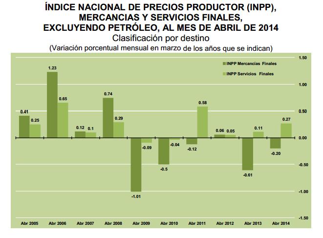 indice precio productor abril 2014
