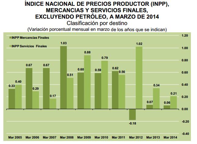 indice precios productor marzo 2014