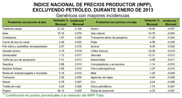 indice productor detallado mexico enero 2013