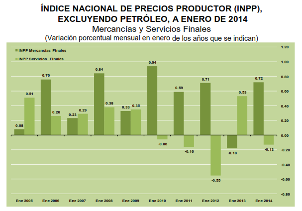 indice productor enero 2014