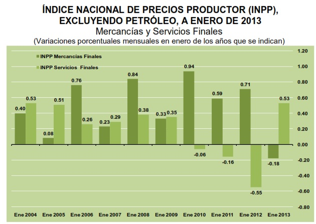 indice productor mexico enero 2013