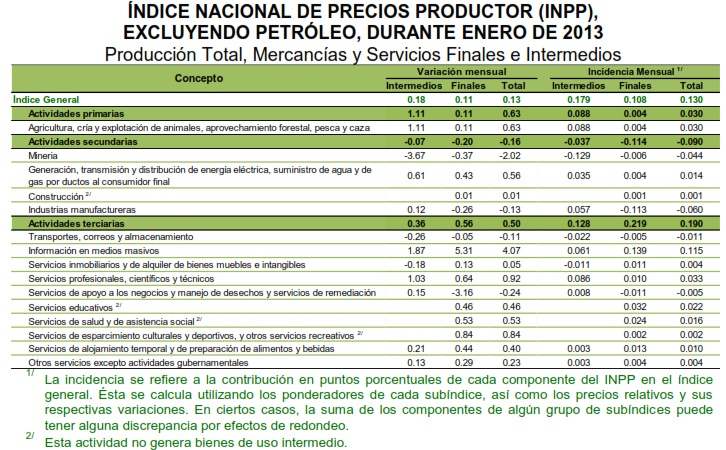 indice productor por actividades mexico enero 2013
