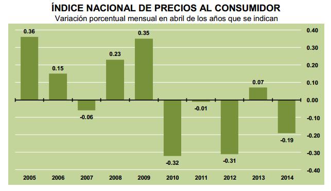 inflacion abril 2014