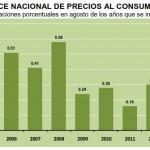 inflacion agosto 2013