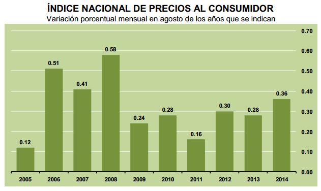 inflacion agosto 2014