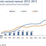 inflacion agosto nicaragua 2015