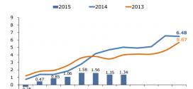 Inflación Nicaragua: -0.01% en Agosto 2015