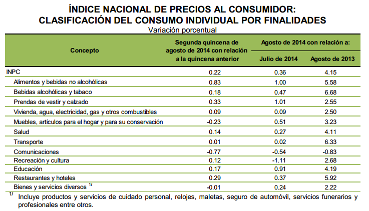 inflacion componentes agosto 2014