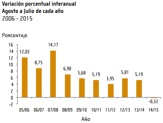 inflacion costa rica julio 2015
