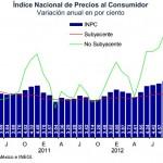 Inflación Cuarto Trimestre 2012