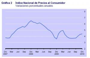 inflacion diciembre 2