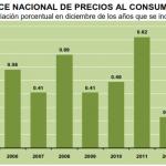 INPC Diciembre 2013: 0.57%