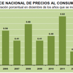 inflacion diciembre 2013