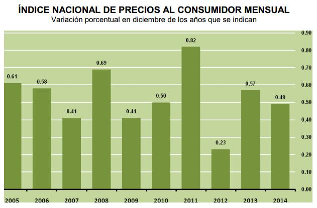 inflacion diciembre 2014