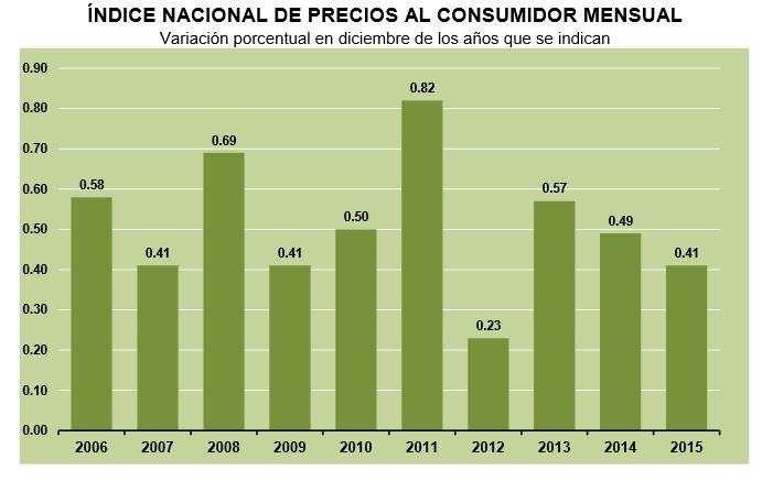 inflacion diciembre 2015