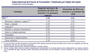 inflacion diciembre 3