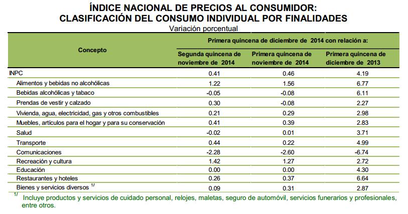 inflacion diciembre primera quincena