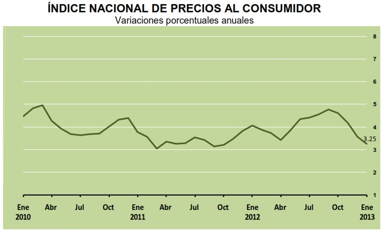 inflacion enero 2013