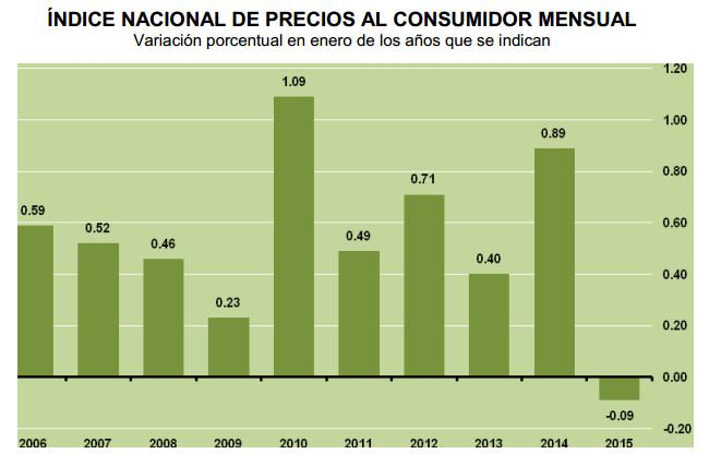 inflacion enero 2015