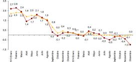 Inflación de España: -0.6% en diciembre 2014