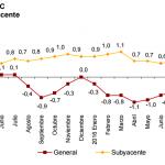 Inflación de España: 1.6% en diciembre 2016