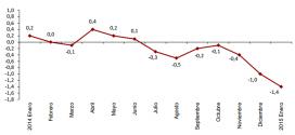 Inflación de España: -1.4% en enero 2015
