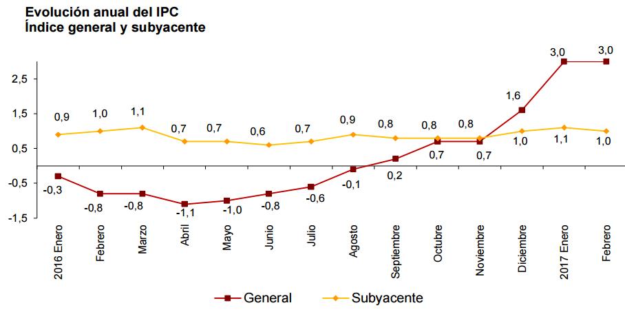 inflacion españa febrero 2017