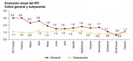Inflación de España: 0.1% en febrero 2018