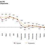 Inflación de España: -0.5% en agosto 2014