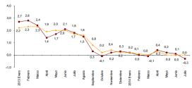 Inflación de España: -0.3% en julio 2014