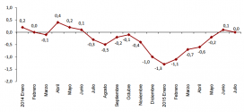 Inflación de España: 0% en julio 2015