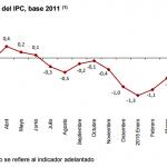 Inflación de España: 0.1% en junio 2015