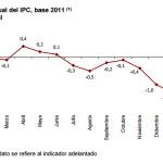 Inflación de España: -0.7% en marzo 2015